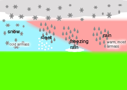 Meteorology Explained: Types of Winter Precipitation | YoungstownWX HQ