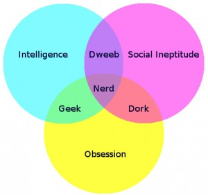 nerd-venn-diagram-9420-1252236207-2-300x281